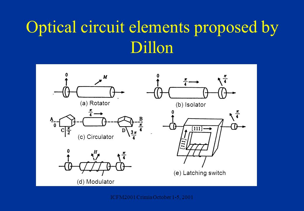 Optical circuit elements proposed by Dillon