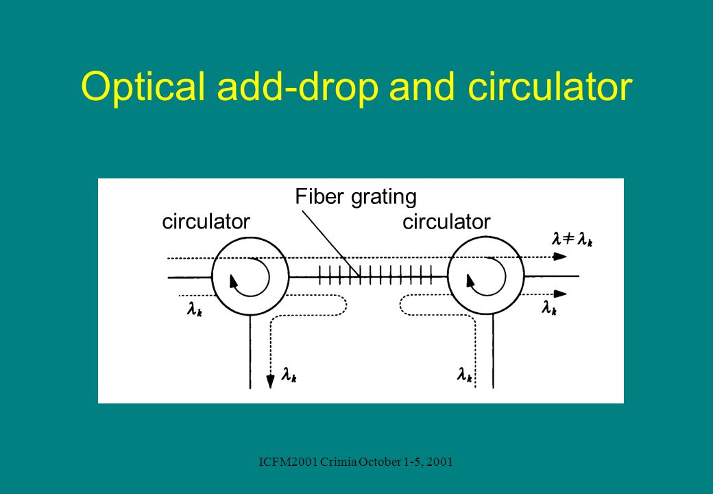 Optical add-drop and circulator