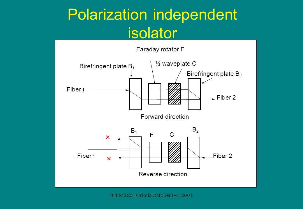 Polarization independent isolator