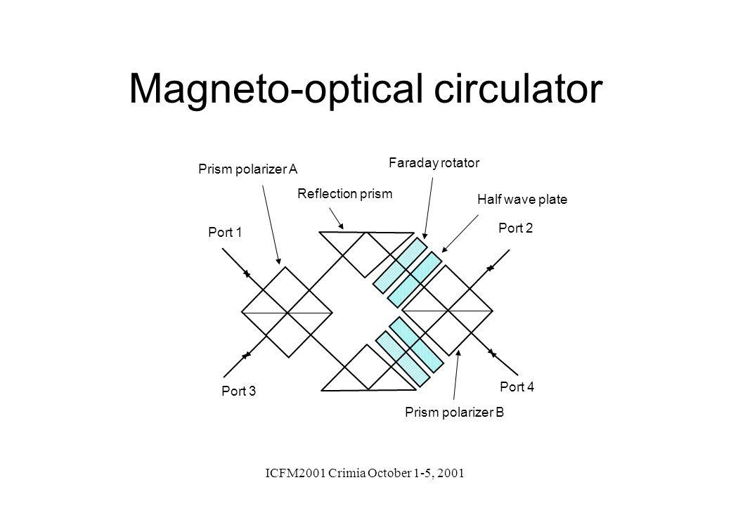Magneto-optical circulator
