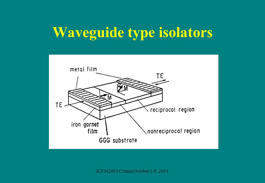 Waveguide type isolators