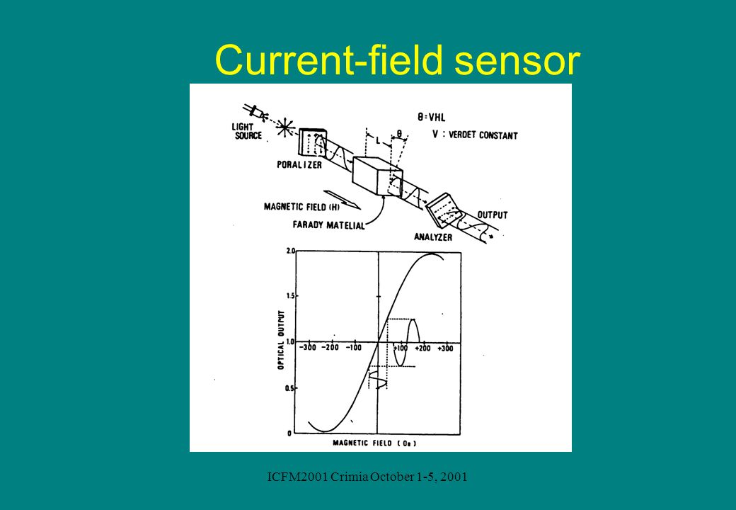 Current-field sensor ICFM2001 Crimia October 1-5, 2001