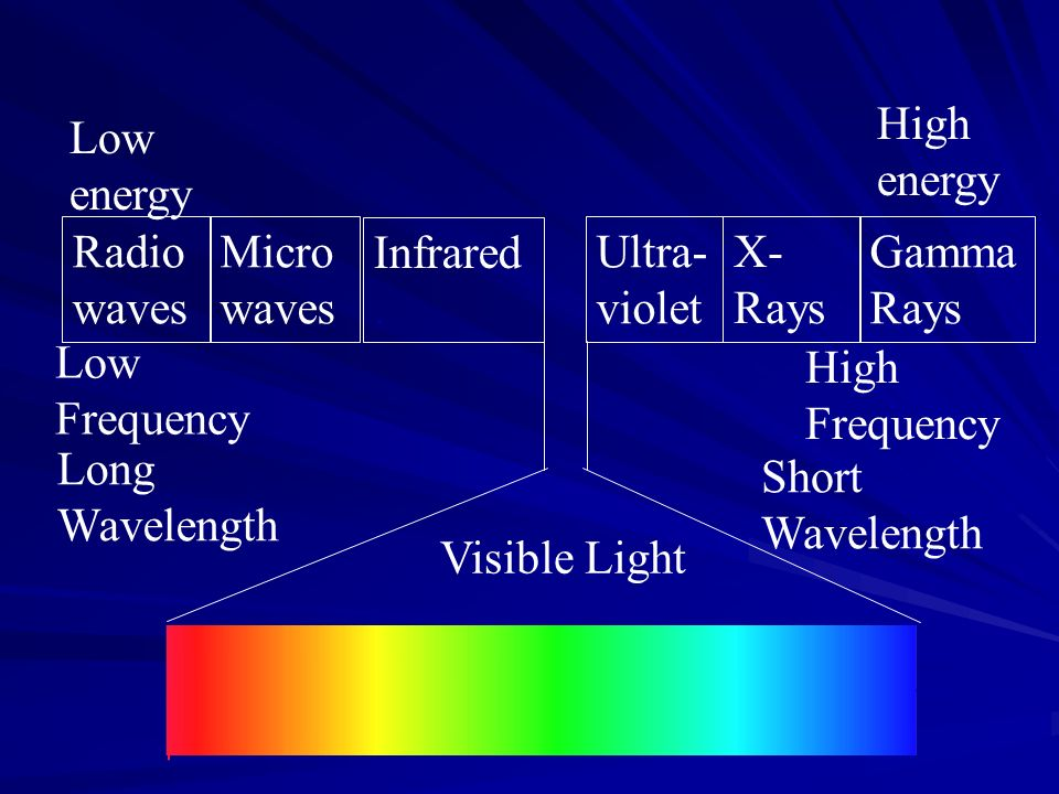 Low energy High energy. Radiowaves. Microwaves. Infrared . Ultra-violet. X-Rays. GammaRays. Low Frequency.