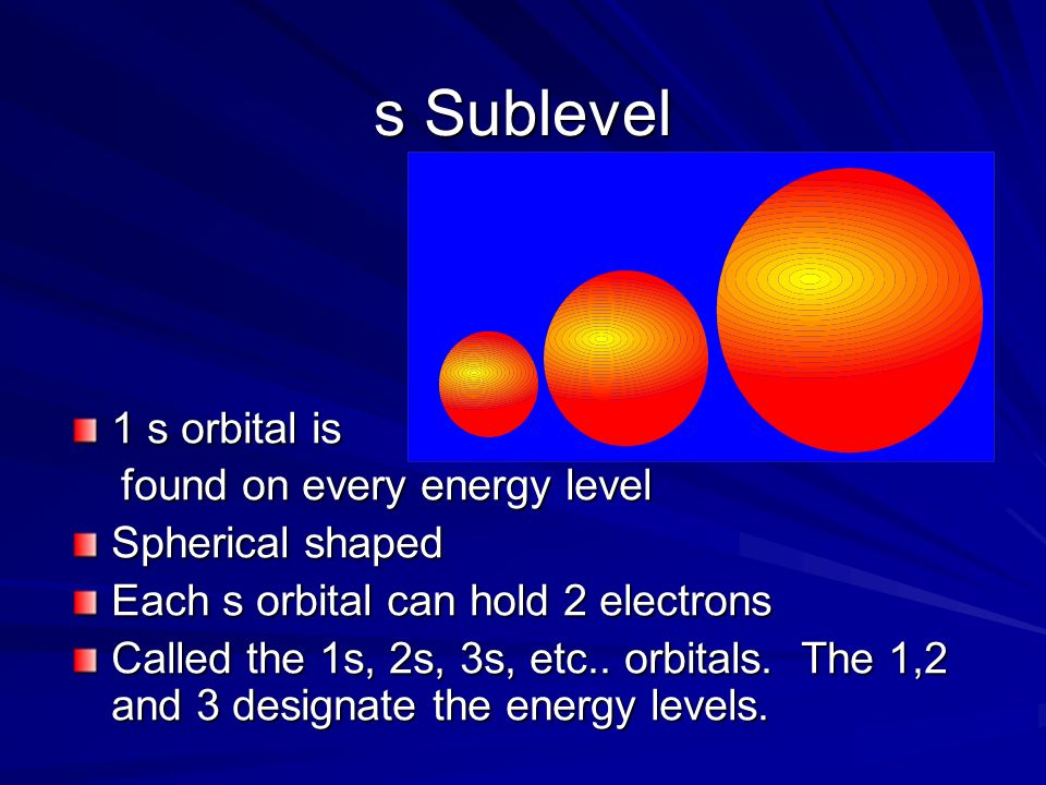s Sublevel 1 s orbital is found on every energy level Spherical shaped