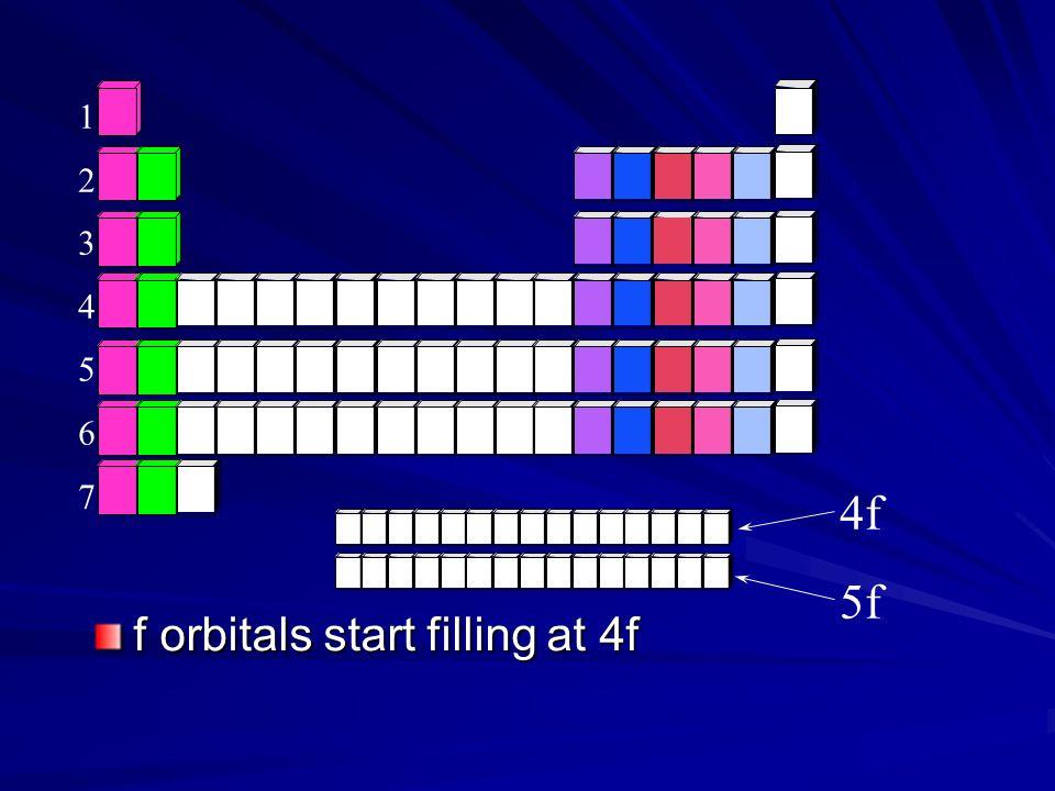 1 2 3 4 5 6 7 4f 5f f orbitals start filling at 4f