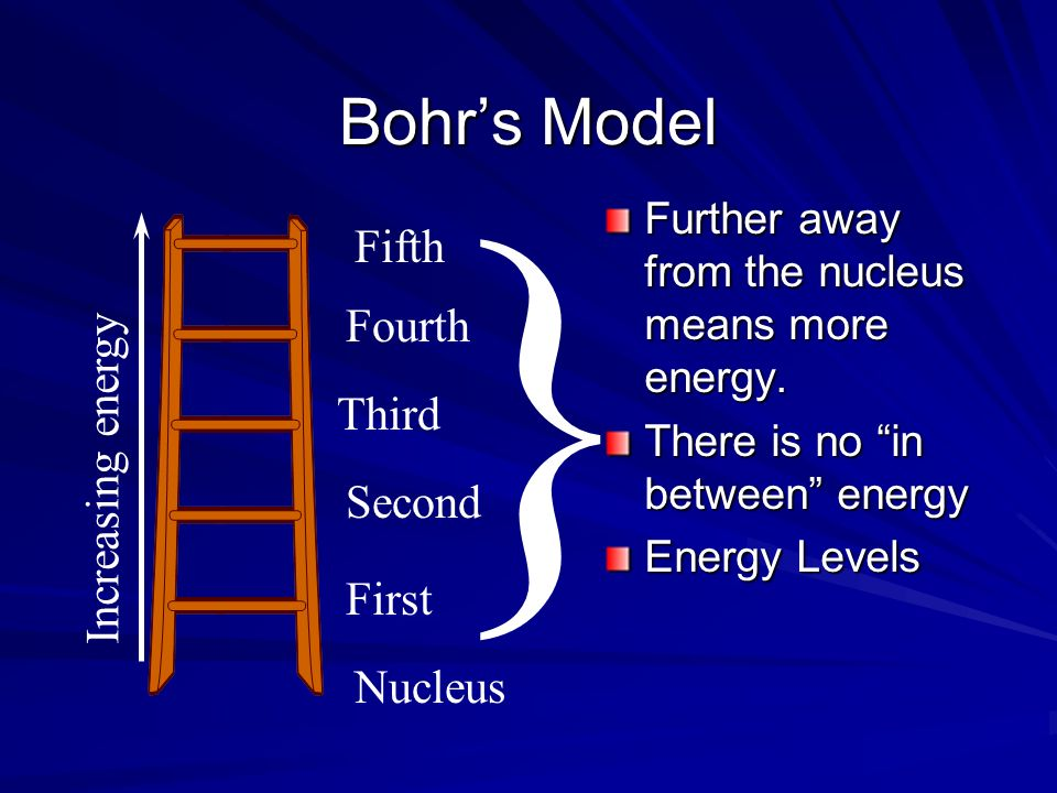 } Bohr's Model Fifth Fourth Increasing energy Third Second First