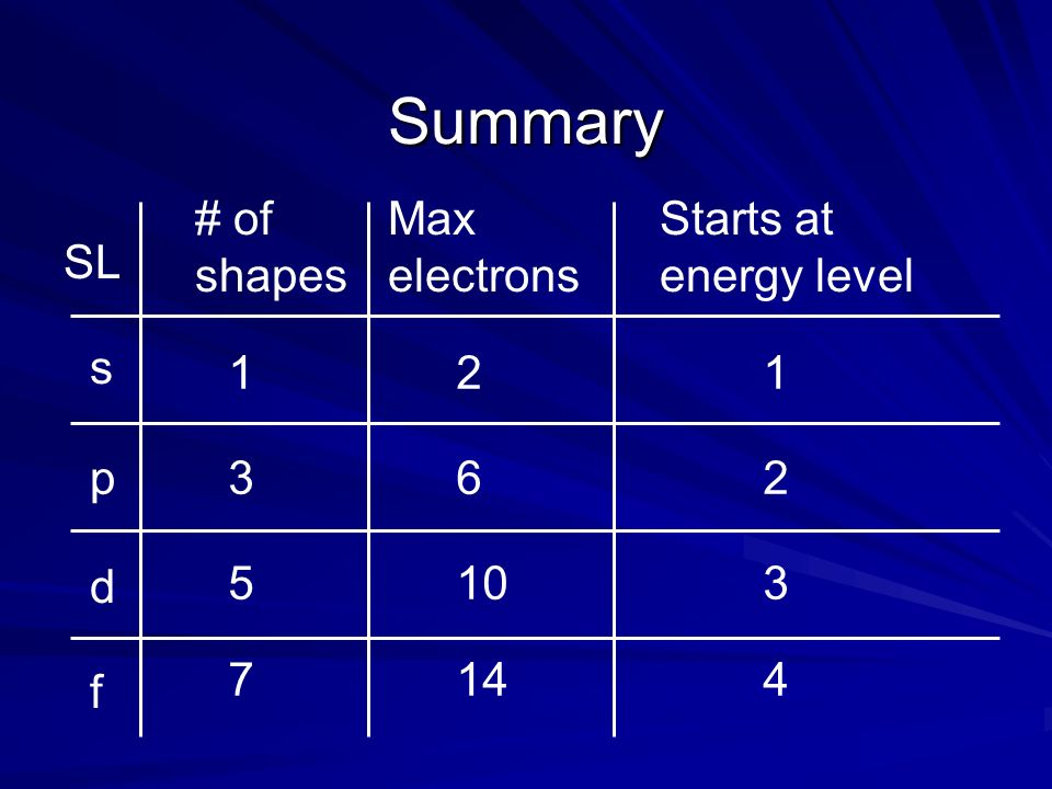 Summary # of shapes Max electrons Starts at energy level SL s 1 2 1 p