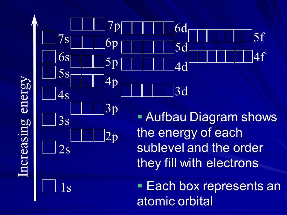 Increasing energy 7p 6d 5f 7s 6p 5d 6s 4f 5p 4d 5s 4p 3d 4s 3p