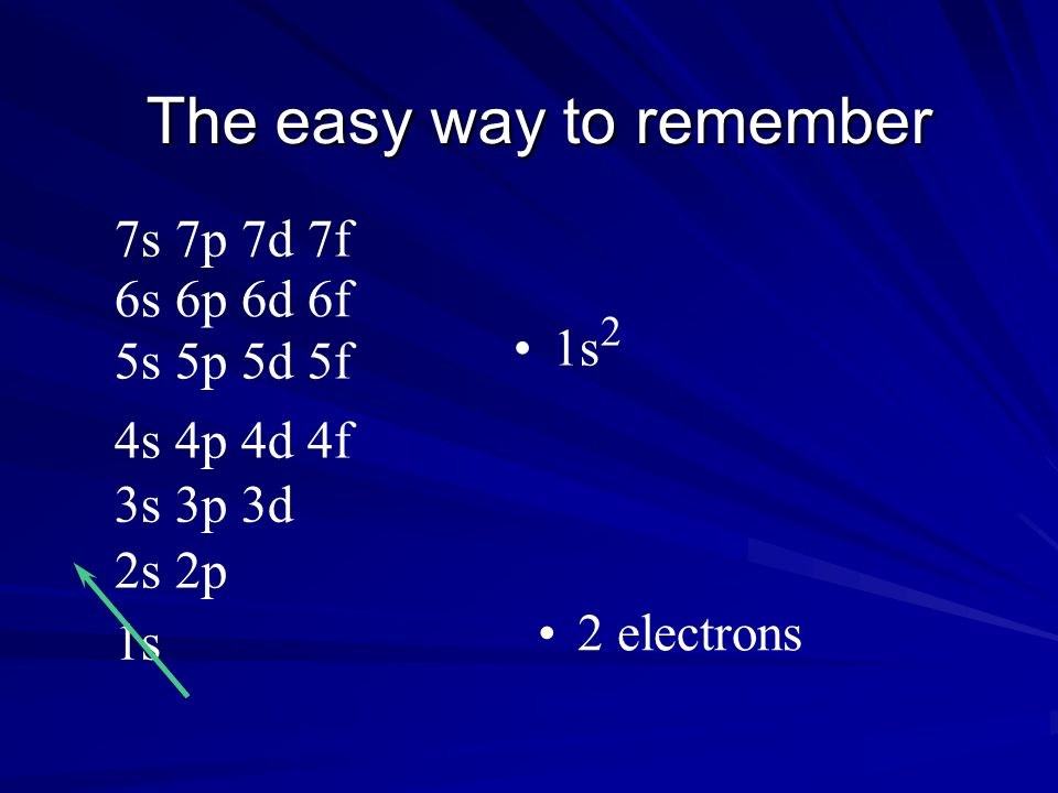 The easy way to remember