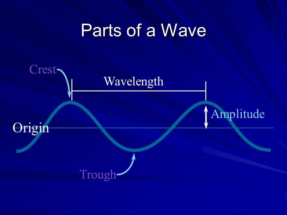 Parts of a Wave Crest Wavelength Amplitude Origin Trough