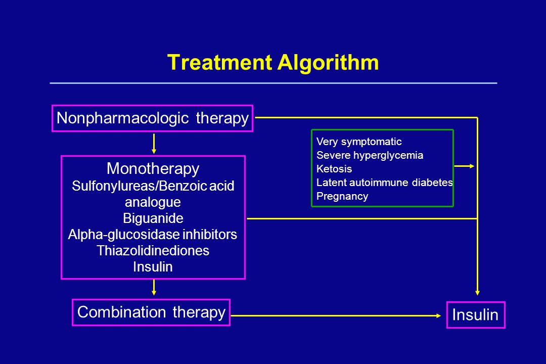 Treatment Algorithm Nonpharmacologic therapy Monotherapy