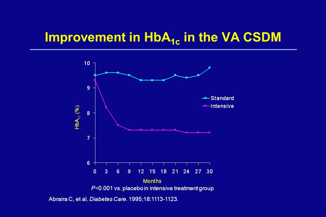 Improvement in HbA1c in the VA CSDM