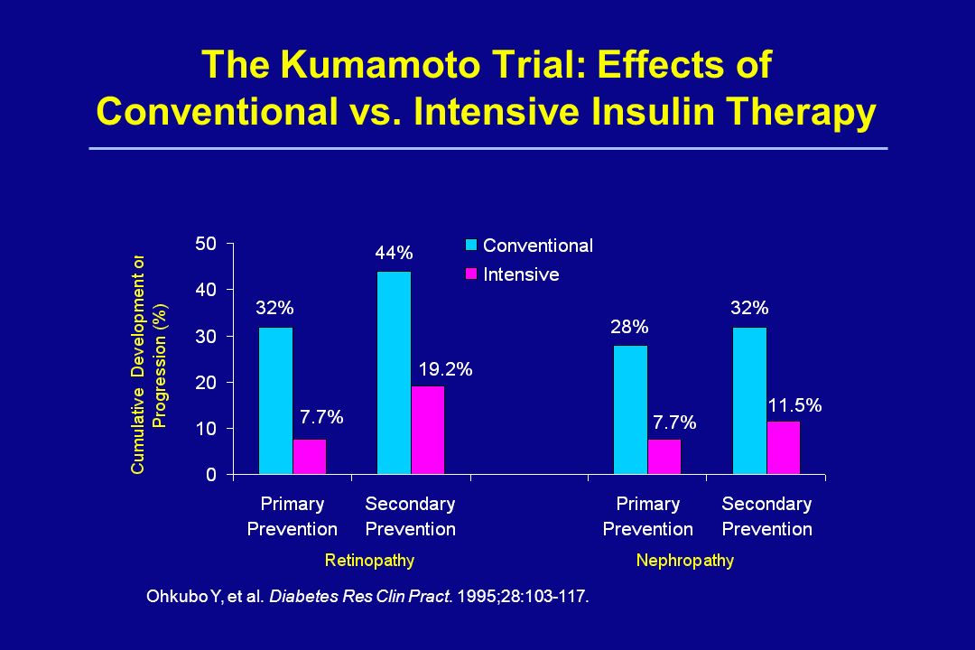 The Kumamoto Trial: Effects of Conventional vs