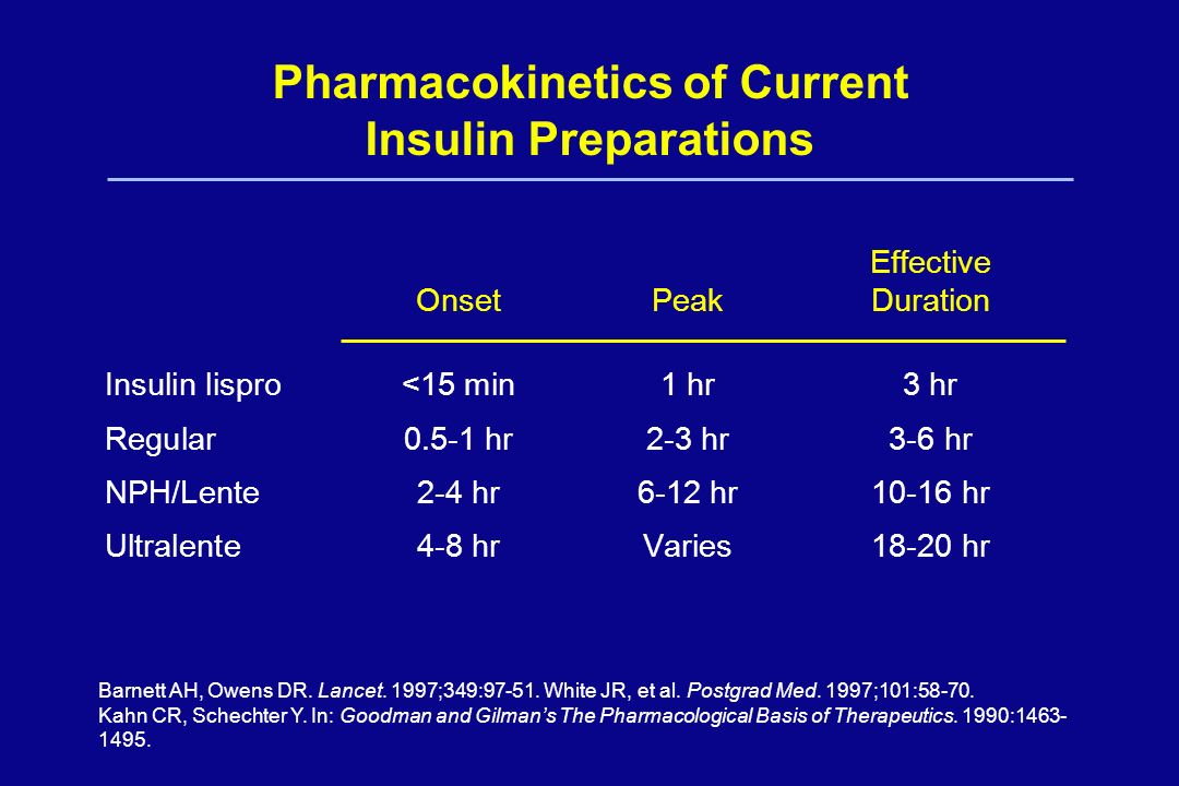 Pharmacokinetics of Current Insulin Preparations
