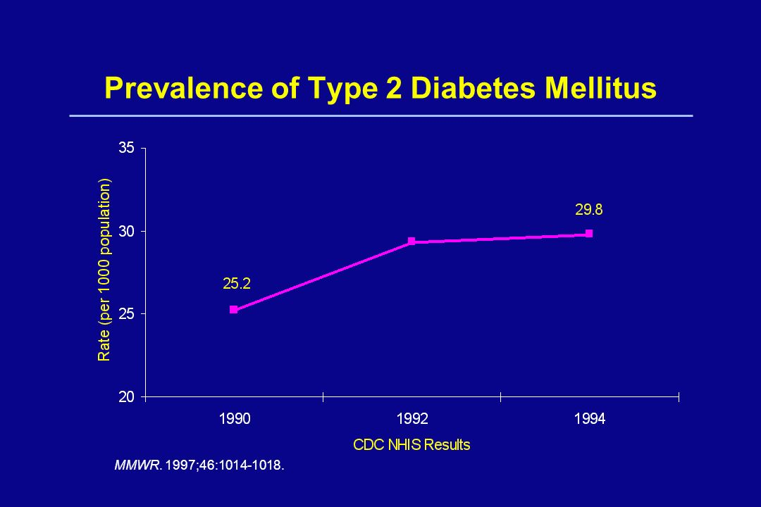 Prevalence of Type 2 Diabetes Mellitus