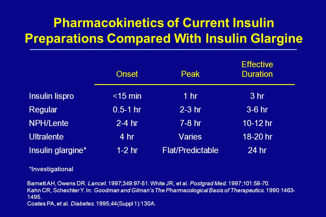 Pharmacokinetics of Current Insulin Preparations Compared With Insulin Glargine