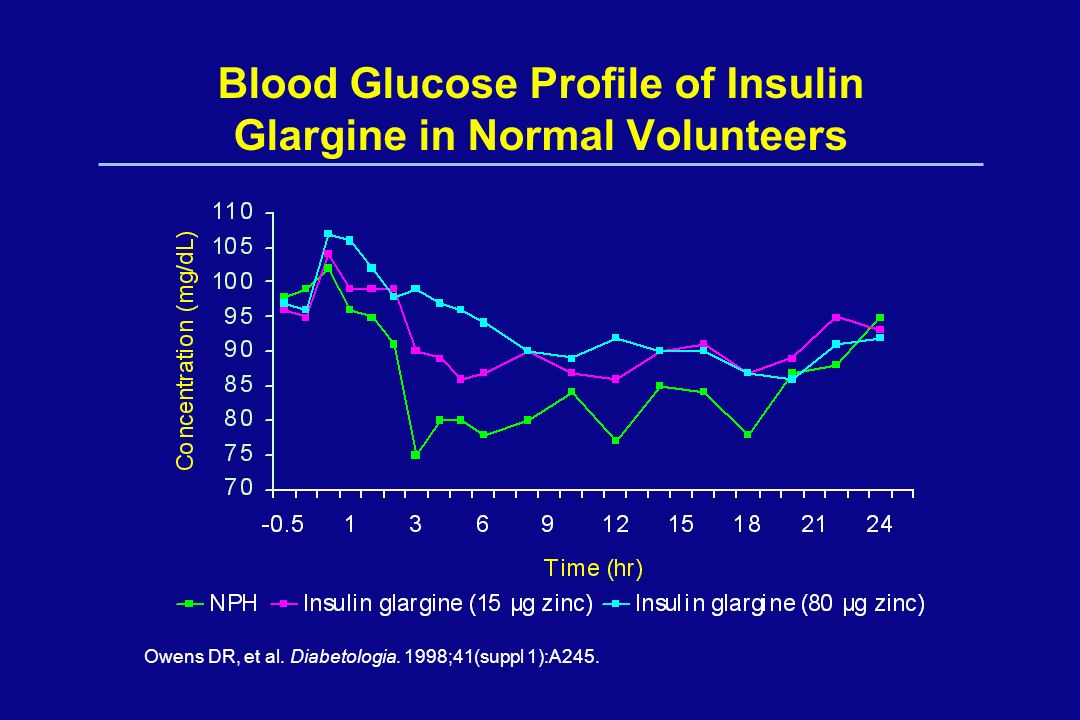 Blood Glucose Profile of Insulin Glargine in Normal Volunteers