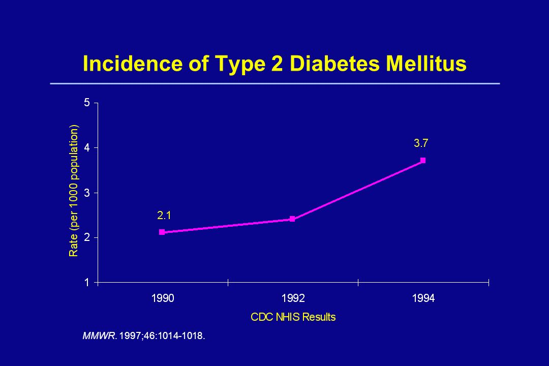 Incidence of Type 2 Diabetes Mellitus
