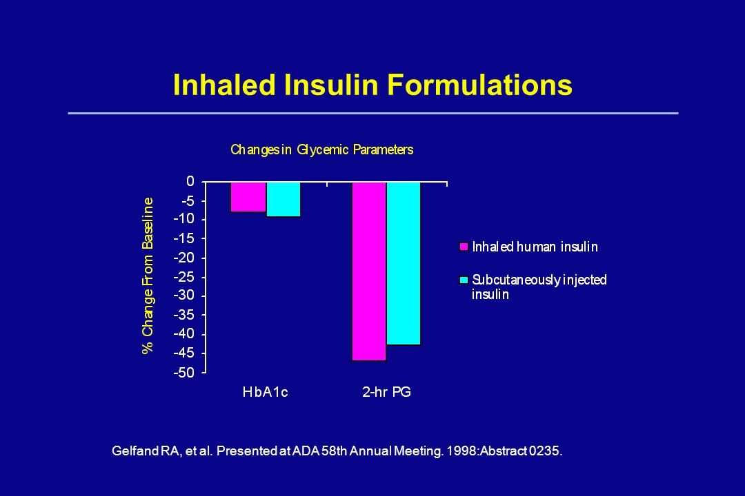 Inhaled Insulin Formulations