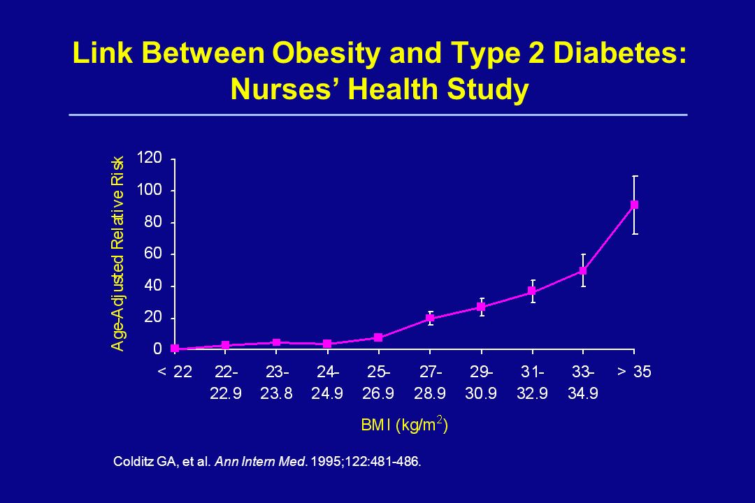 Link Between Obesity and Type 2 Diabetes: Nurses' Health Study