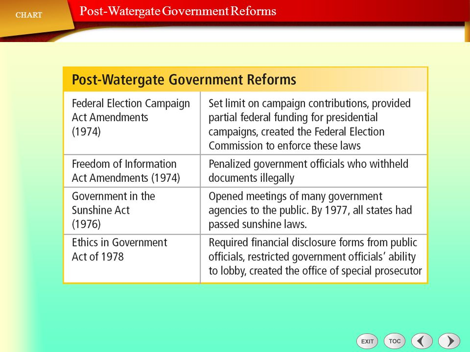 Chart: Post-Watergate Government Reforms