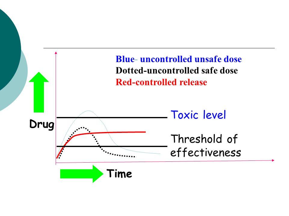 Threshold of effectiveness