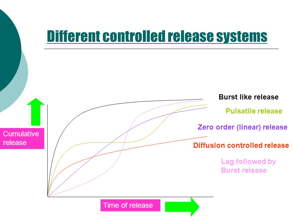 Different controlled release systems