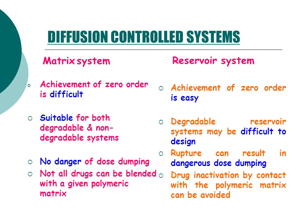 DIFFUSION CONTROLLED SYSTEMS
