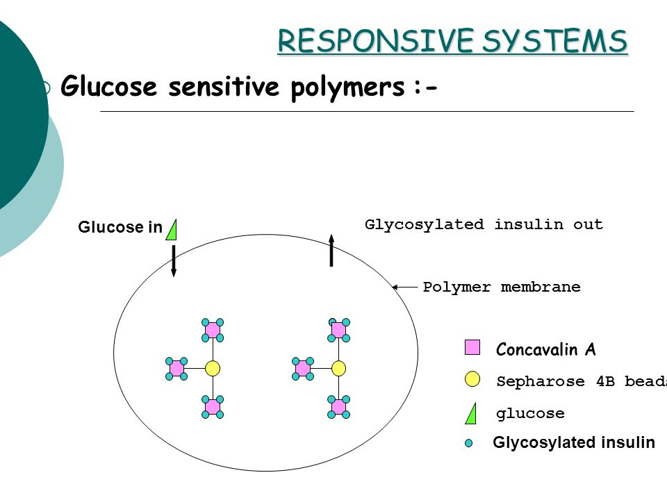 RESPONSIVE SYSTEMS Glucose sensitive polymers :-