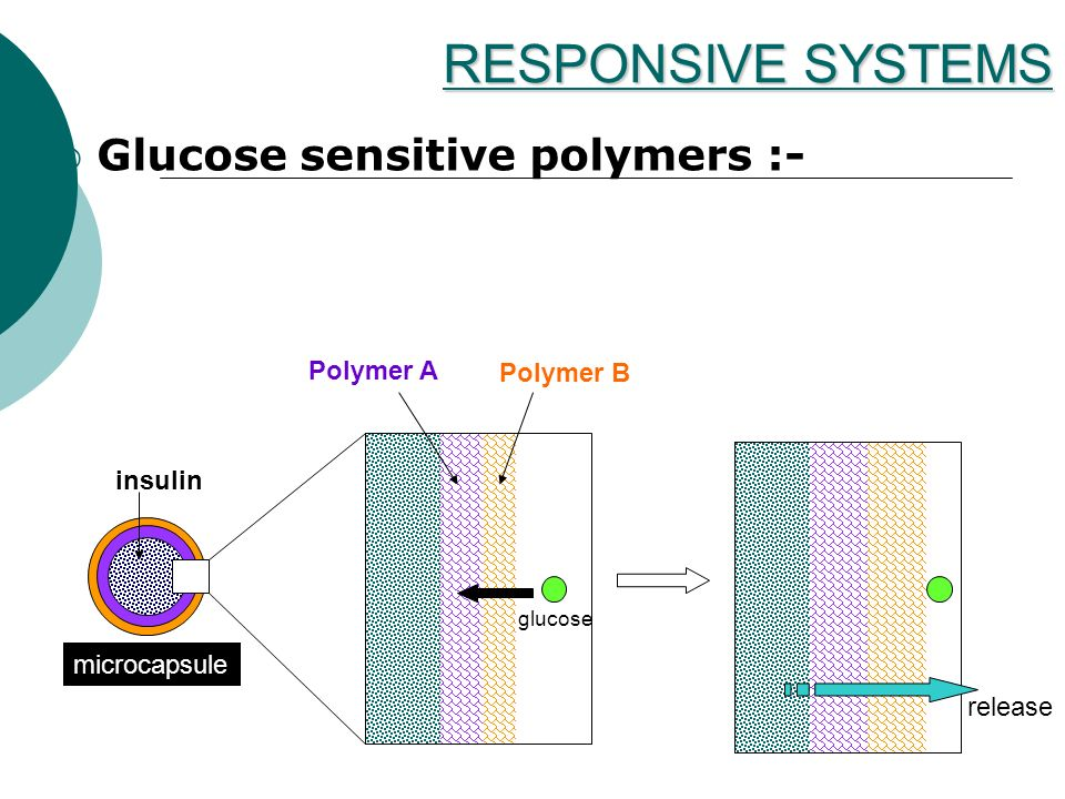 RESPONSIVE SYSTEMS Glucose sensitive polymers :- Polymer A Polymer B