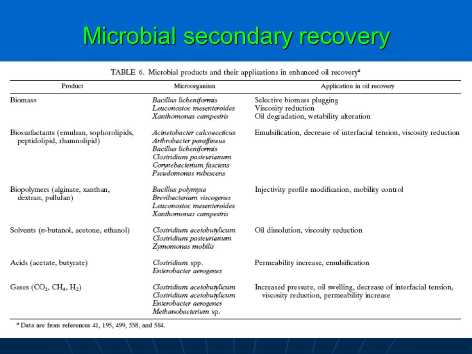 Microbial secondary recovery