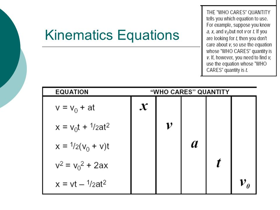 Kinematics Equations