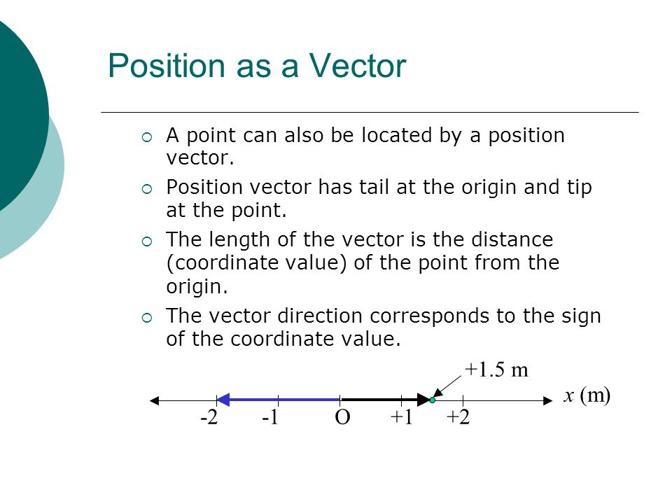 Position as a Vector O +1 +2 -1 -2 x (m) +1.5 m