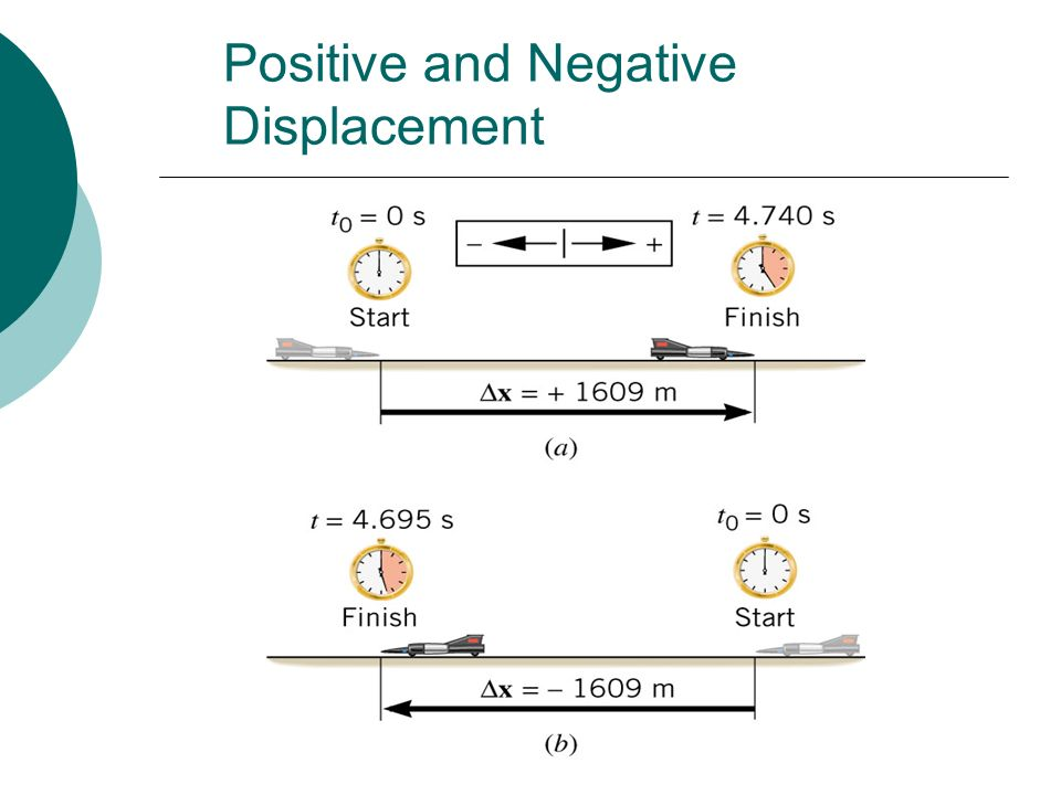 Positive and Negative Displacement