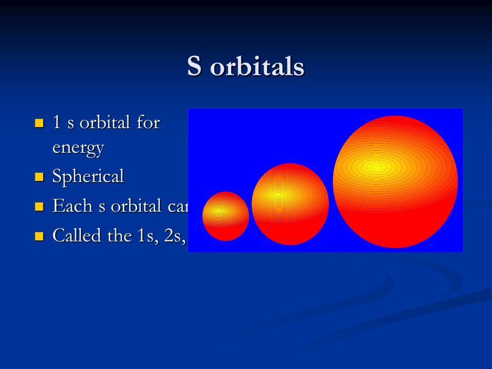 S orbitals 1 s orbital for every energy level Spherical shaped