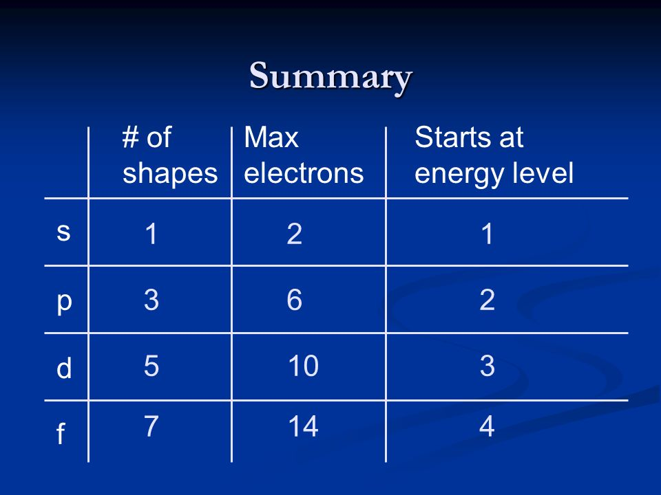 Summary # of shapes Max electrons Starts at energy level s 1 2 1 p 3 6