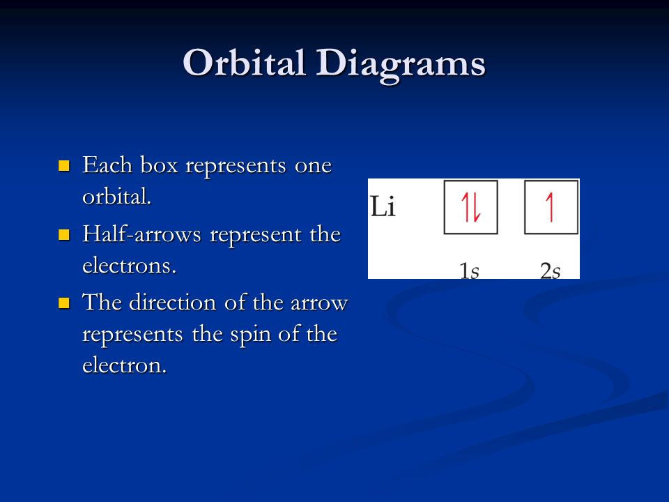 Orbital Diagrams Each box represents one orbital.