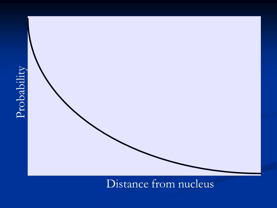 Probability Distance from nucleus