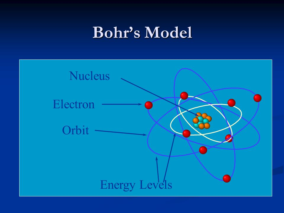Bohr's Model Nucleus Electron Orbit Energy Levels