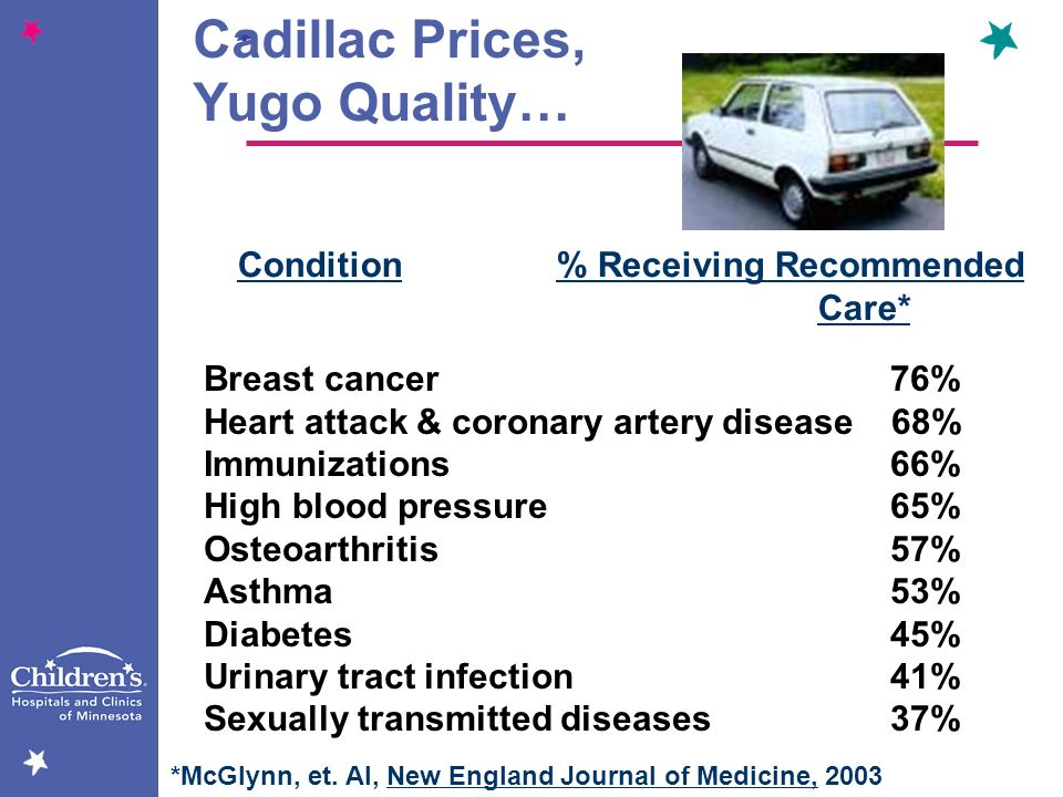 Cadillac Prices, Yugo Quality… Condition % Receiving Recommended Care*