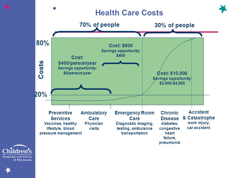 Health Care Costs 80% Costs 20% 70% of people 30% of people Cost: $800
