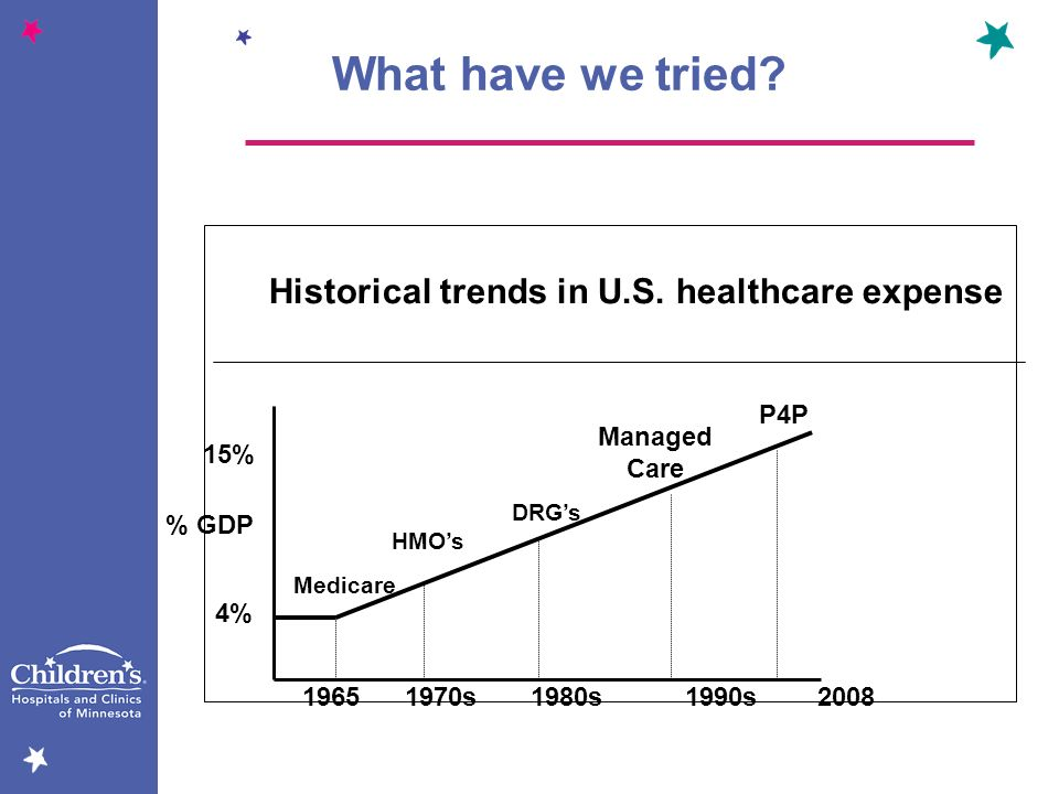 Historical trends in U.S. healthcare expense