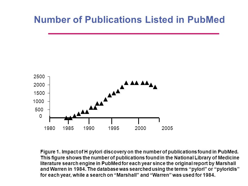 Number of Publications Listed in PubMed
