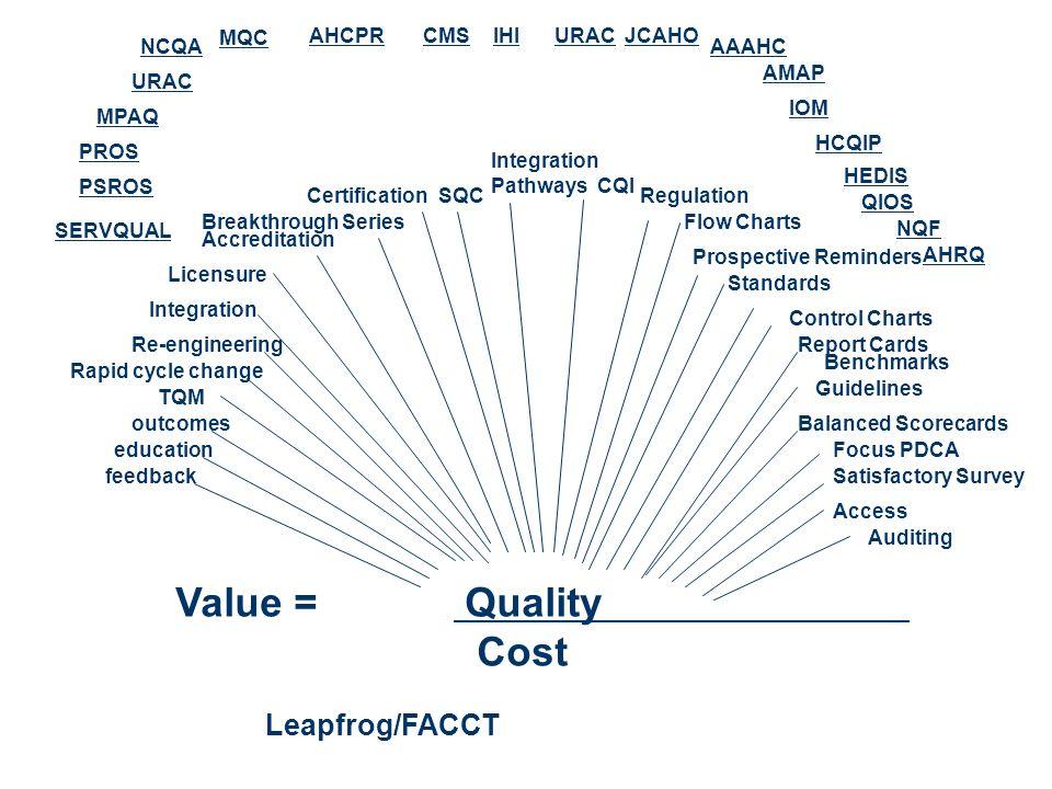 Value = Quality Cost Leapfrog/FACCT MQC AHCPR CMS IHI URAC JCAHO NCQA