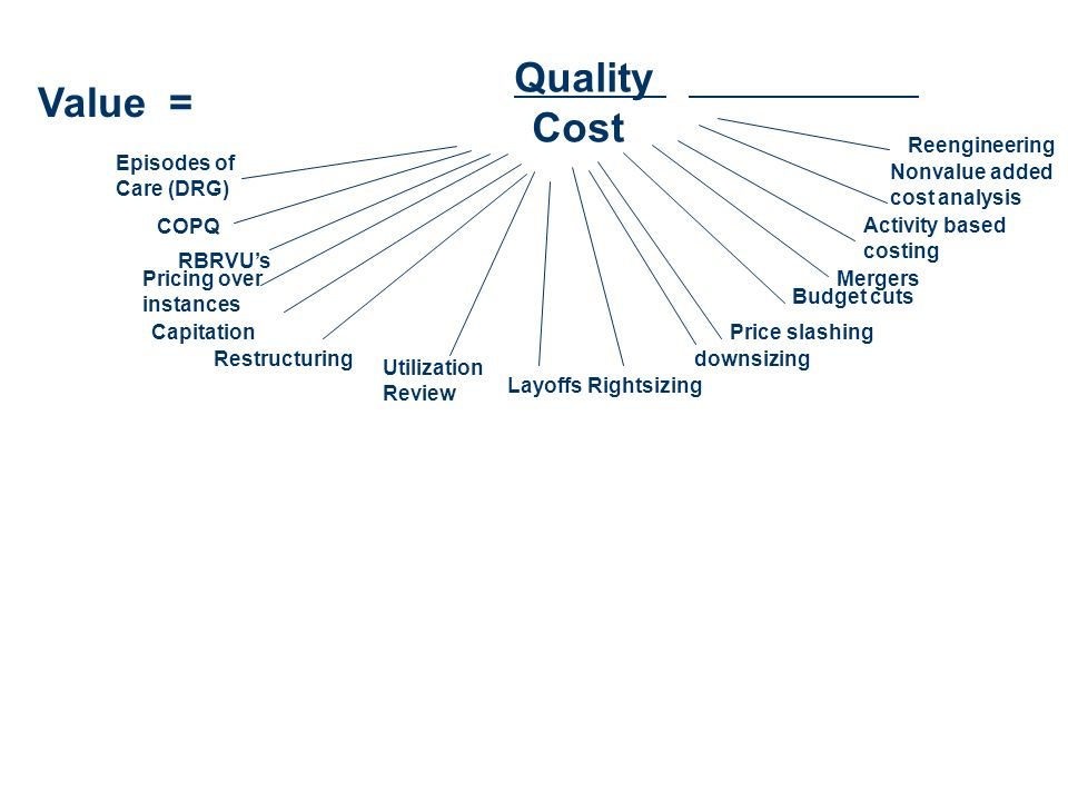 Quality Value = Cost COPQ Reengineering Episodes of Care (DRG)