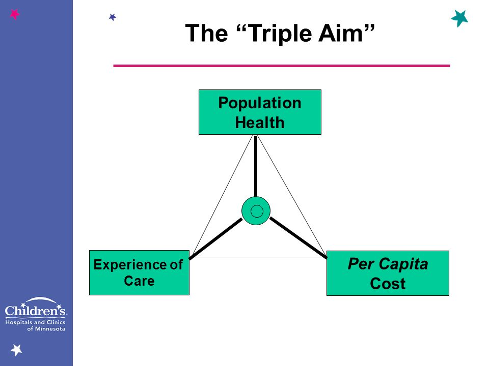 The Triple Aim Population Health Experience of Care Per Capita Cost