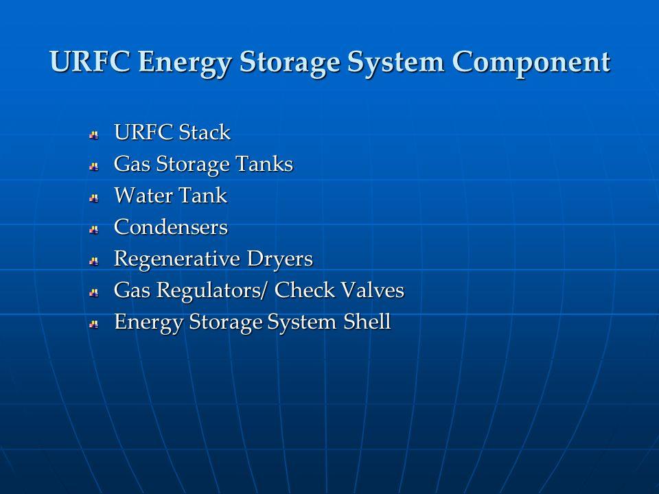 URFC Energy Storage System Component