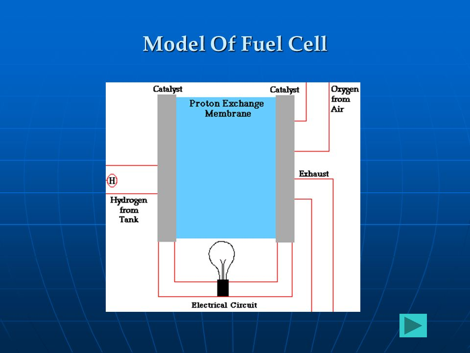 Model Of Fuel Cell