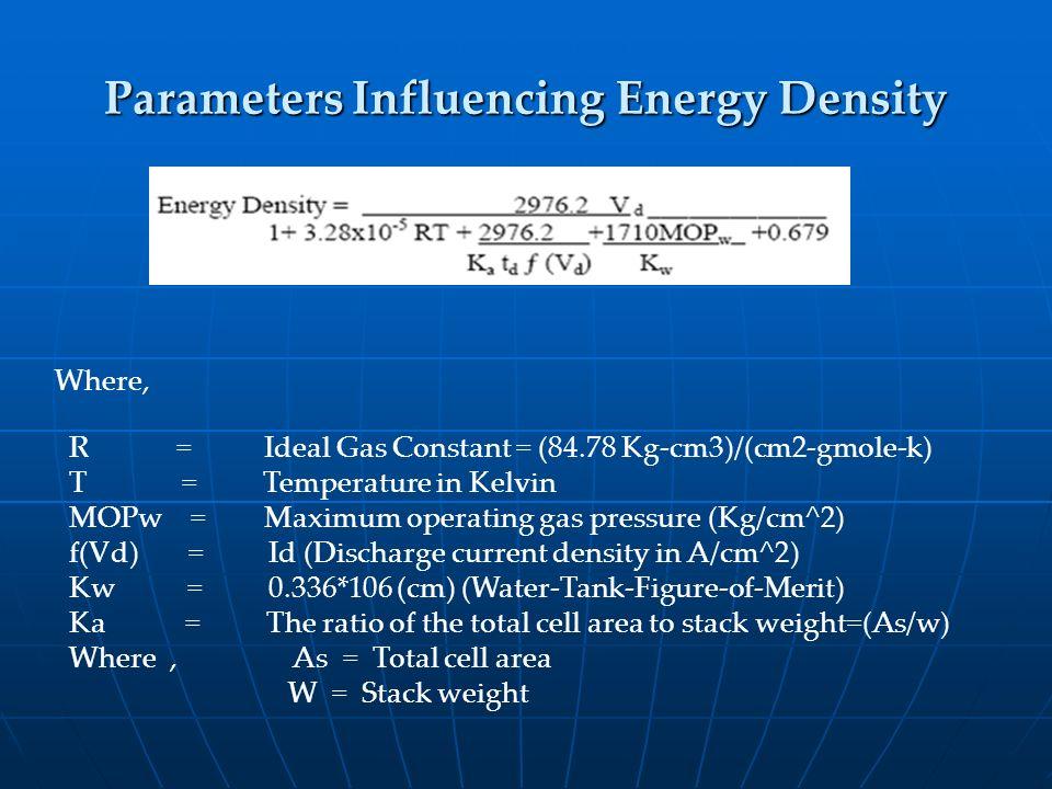 Parameters Influencing Energy Density