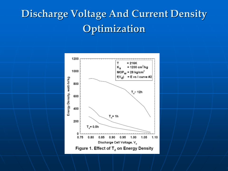 Discharge Voltage And Current Density Optimization